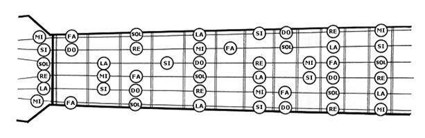 La gamme de la mineure sur le manche de la guitare