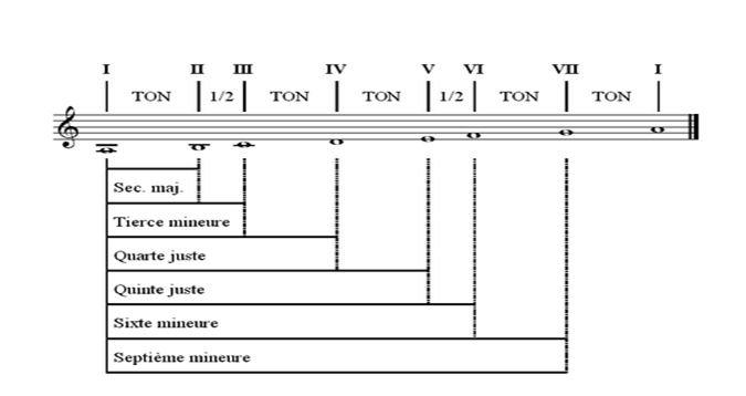 Les intervalles de la gamme mineure