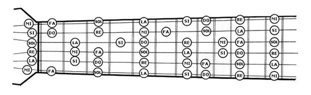 Les notes sur le manche d'une guitare