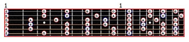 La gamme pentatonique de Mi mineure sur le manche d'une guitare