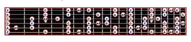 La gamme blues de Mi mineure sur le manche d'une guitare