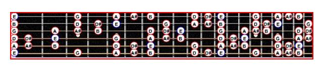 La gamme blues de Mi mineure avec un chromatisme supplémentaire sur le manche d'une guitare