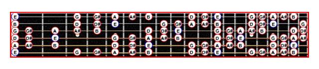 La gamme blues de Mi mineure avec ajout de la tierce majeure sur le manche d'une guitare