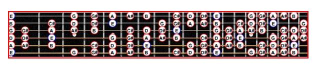 La gamme blues de Mi mineure augmentée de plusieurs notes sur le manche d'une guitare